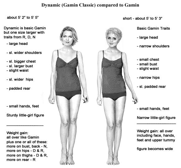 Сравнение Гамин Классика с Гамином