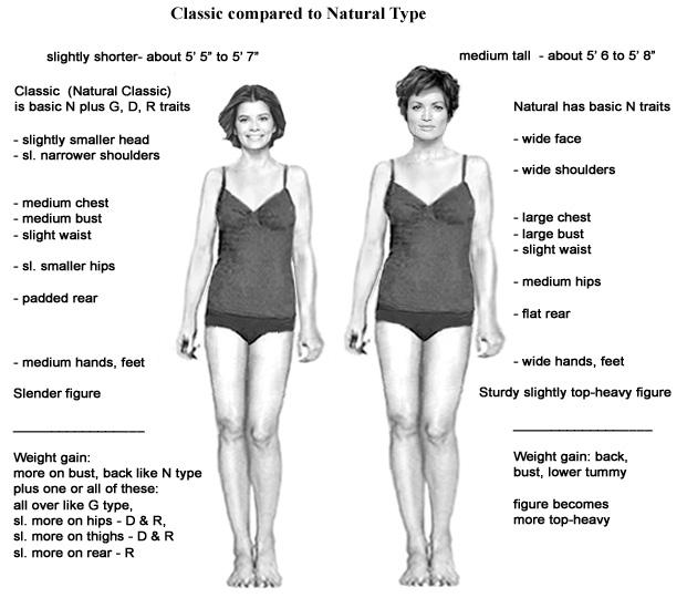 Сравнение Натурал Классика с Натуралом