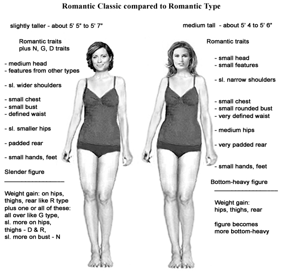 Сравнение Романтика Классика с Романтиком