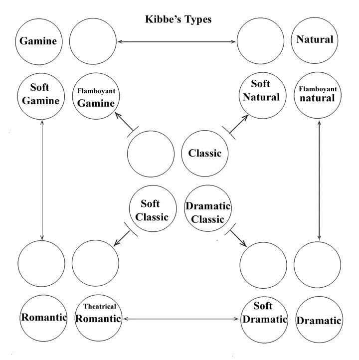 Сравнение с системой Кибби