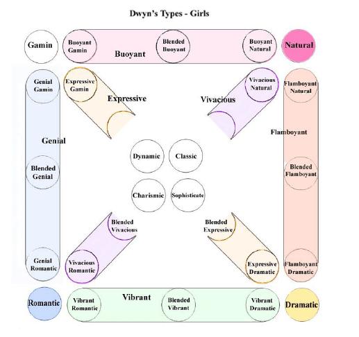 система определение типа внешности по Ларсон