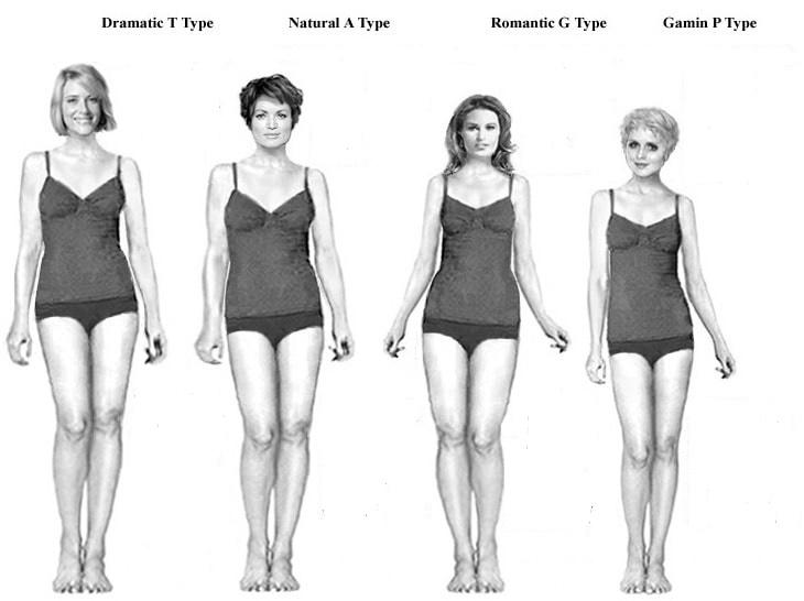 четыре типа фигуры
