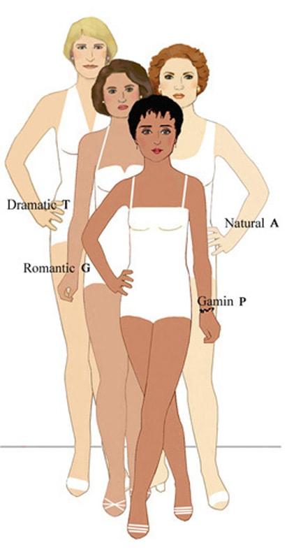 Метод определения типа внешности по Кибби и Ларсон